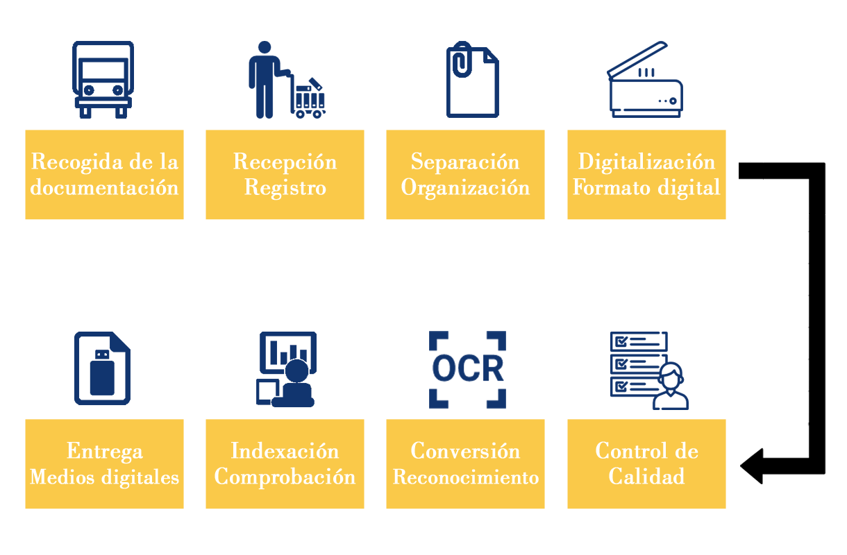 Proceso de la digitalización de documentos